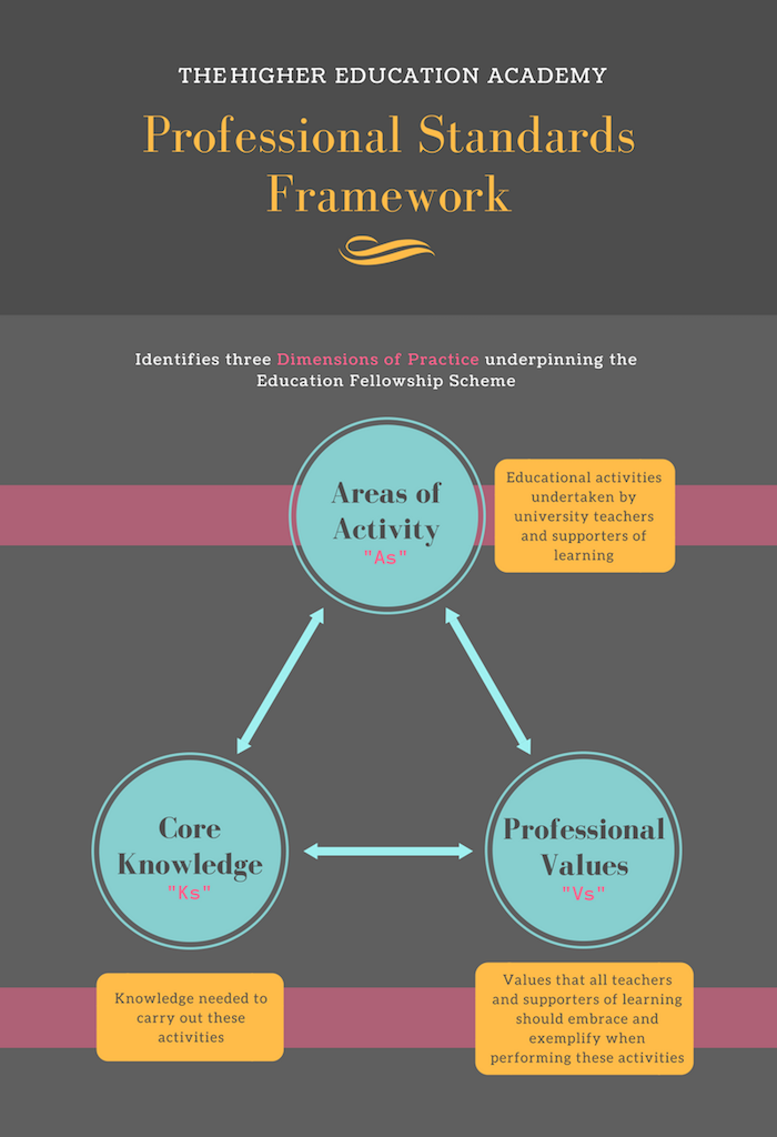The Higher Education Academy Professional Standards Framework identifies three [linked] Dimensions of Practice underpinning the Education Fellowship Scheme: Areas of Activity (educational activities undertaken by university teachers and supporters of learning); Core Knowledge (knowledge needed to carry out these activities); Professional Values (values that all teachers and supporters of learning should embrace and exemplify when performing these activities).