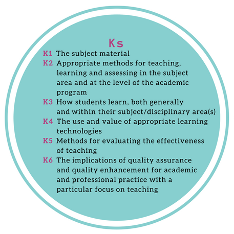 Ks - K1. The subject material. K2. Appropriate methods for teaching, learning and assessing in the subject area and at the level of the academic program. K3. How students learn, both generally and within their subject/disciplinary area(s). K4. The use and value of appropriate learning technologies. K5. Methods for evaluating the effectiveness of teaching. K6. The implications of quality assurance and quality enhancement for academic and professional practice with a particular focus on teaching.