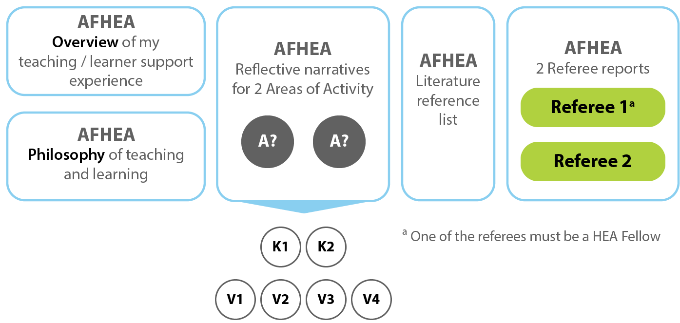 Checklist for AFHEA. Overview of my teaching/learner support experience. Philosophy of teaching and learning. Reflective narratives for 2 Areas of Activity (A?; A?): including K1, K2, V1, V2, V3 and V4. Literature reference list. 2 referee reports (one of the referees must be a HEA Fellow).
