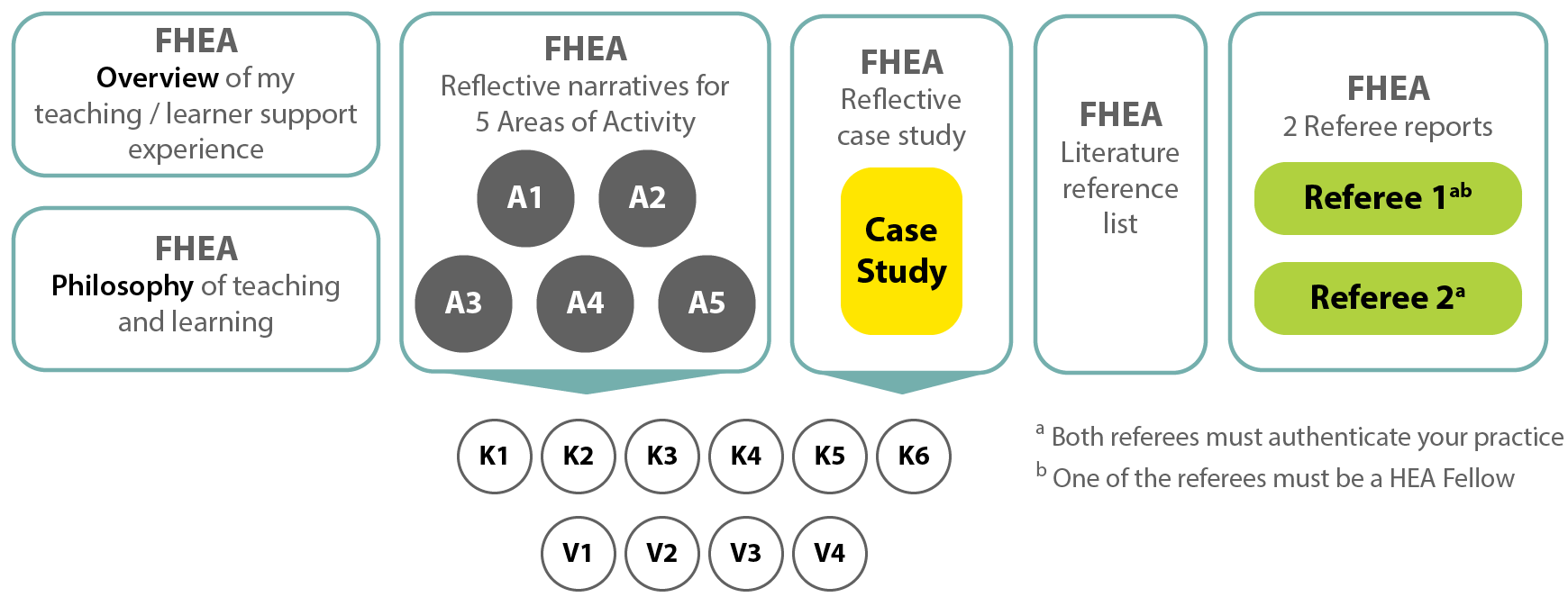 Checklist for FHEA. Overview of my teaching/learner support experience. Philosophy of teaching and learning. Reflective narratives for 5 Areas of Activity (A1, A2, A3, A4 and A5): including K1, K2, K3, K4, K5, K6, V1, V2, V3 and V4. Literature reference list. 2 referee reports (both referees must authenticate your practice. One of the referees must be a HEA Fellow).