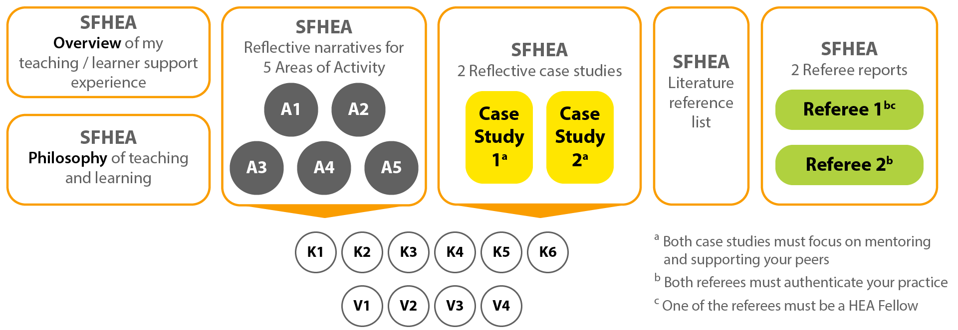 Checklist for SFHEA. Overview of my teaching/learner support experience. Philosophy of teaching and learning. Reflective narratives for 5 Areas of Activity (A1, A2, A3, A4 and A5): including K1, K2, K3, K4, K5, K6, V1, V2, V3 and V4. 2 reflective case studies (both case studies must focus on mentoring and supporting your peers). Literature reference list. 2 referee reports (both referees must authenticate your practice. One of the referees must be a HEA Fellow).